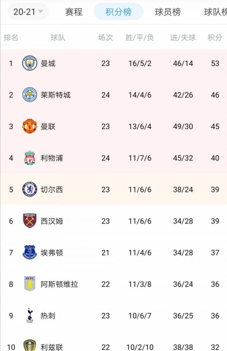 英超积分形势:利物浦多赛一场排第四,只领先切尔西、西汉姆1分
