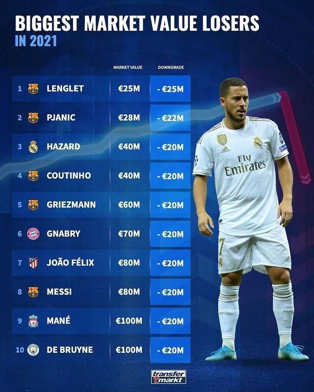 2021年球员身价下降榜:阿扎尔第三,梅西等巴萨五人上榜