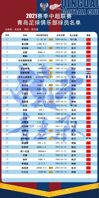 青島隊公布新賽季中超大名單:亞歷山德里尼領銜5外援