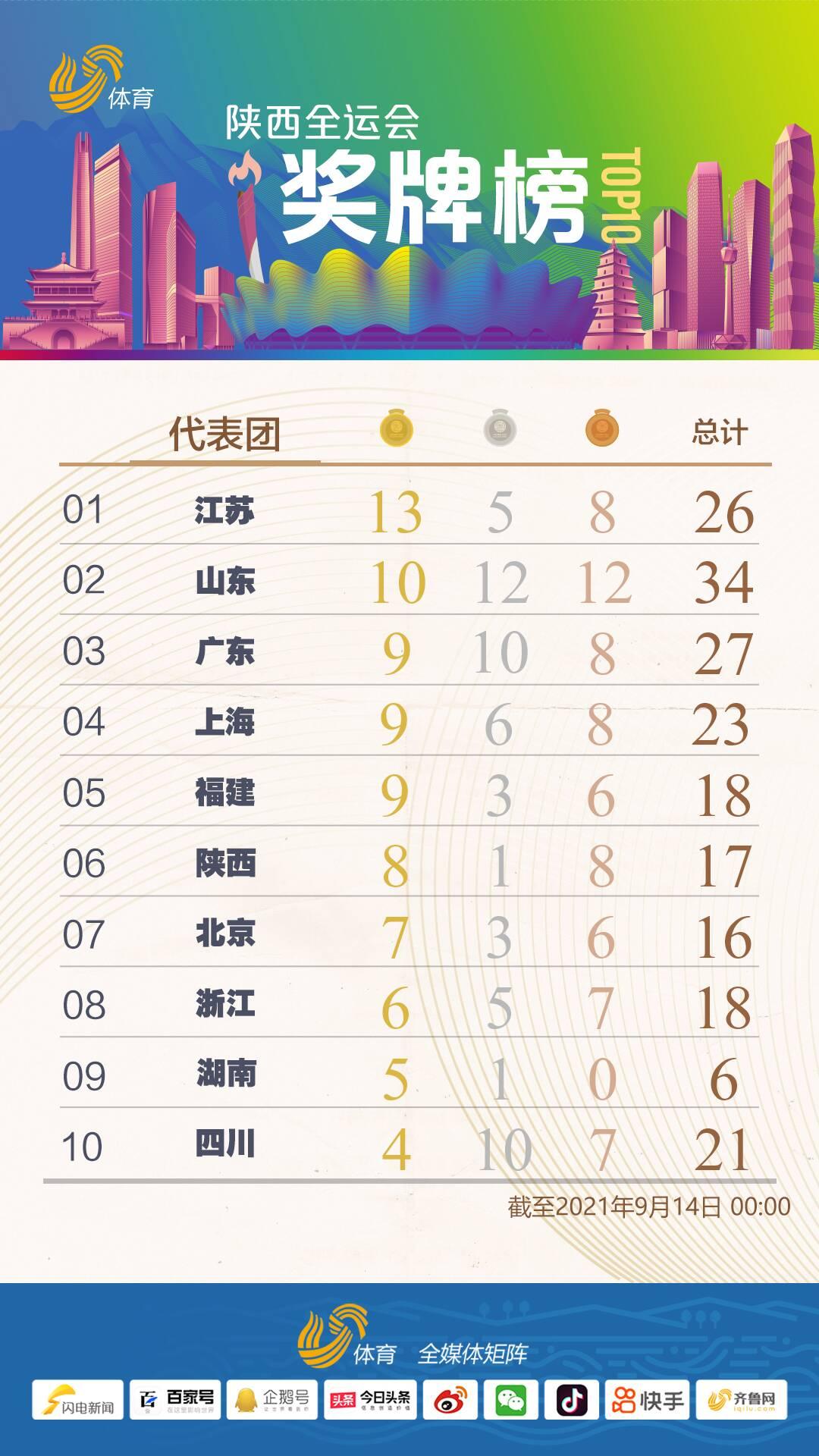 现代五项女子个人包揽金银!山东暂列十四运金牌榜第二位